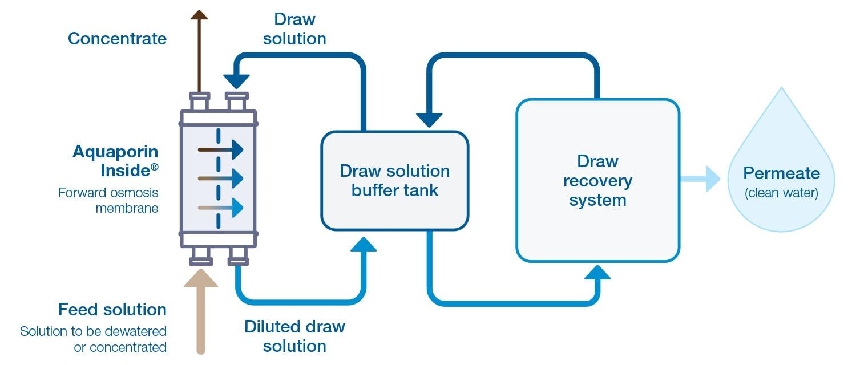 Forward osmosis-solution-incl Draw Tank_Aquaporin